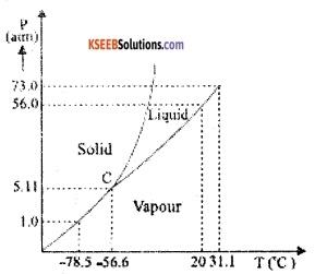 1st PUC Physics Question Bank Chapter 11 Thermal Properties of Matter img 3