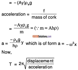 1st PUC Physics Question Bank Chapter 14 Oscillations img 22