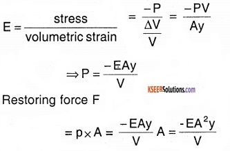 1st PUC Physics Question Bank Chapter 14 Oscillations img 26