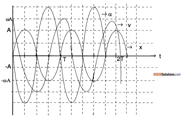 1st PUC Physics Question Bank Chapter 14 Oscillations img 44