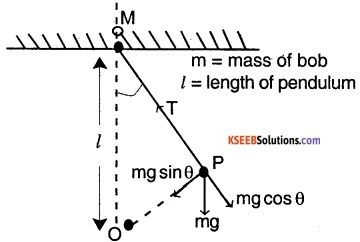1st PUC Physics Question Bank Chapter 14 Oscillations img 50