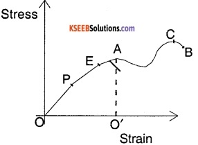 1st PUC Physics Question Bank Chapter 9 Mechanical Properties of Solids img 26