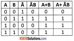 2nd PUC Computer Science Boolean Algebra One Mark Questions and Answers 14