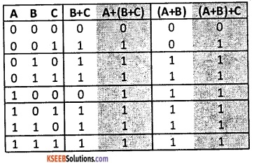 2nd PUC Computer Science Boolean Algebra Three Marks Questions and Answers 45