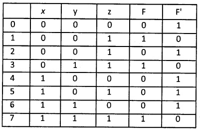 2nd PUC Computer Science Boolean Algebra Three Marks Questions and Answers 62