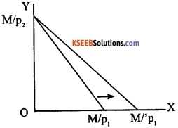 2nd PUC EconomicsModel Question Paper 1 with Answers image - 10
