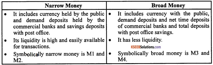 2nd PUC EconomicsModel Question Paper 1 with Answers image - 2
