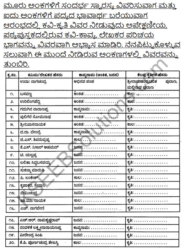 2nd PUC Kannada Workbook Answers Chapter 1 Padyagala Bhavartha Rachane 22