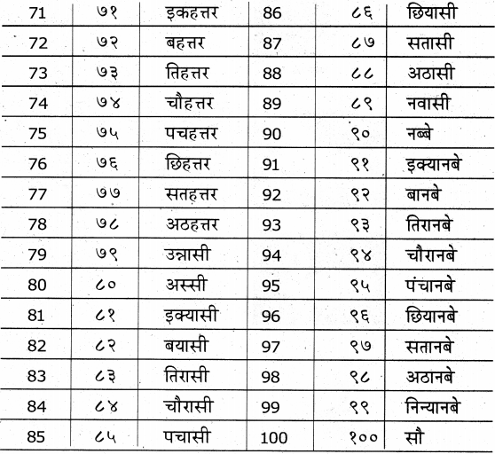 KSEEB Solutions for Class 7 Hindi Chapter 15 गिनती 1