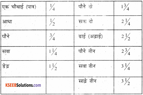 KSEEB Solutions for Class 7 Hindi Chapter 15 गिनती 5