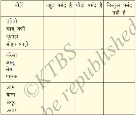 KSEEB Solutions for Class 7 Hindi Chapter 7 रसोईघर 9