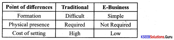 1st PUC Business Studies Previous Year Question Paper March 2018 (North) 1