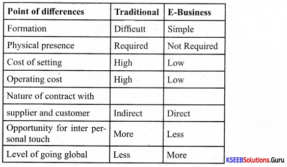 1st PUC Business Studies Previous Year Question Paper March 2018 (South) 1