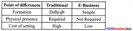 1st PUC Business Studies Previous Year Question Paper March 2020 (South) 1