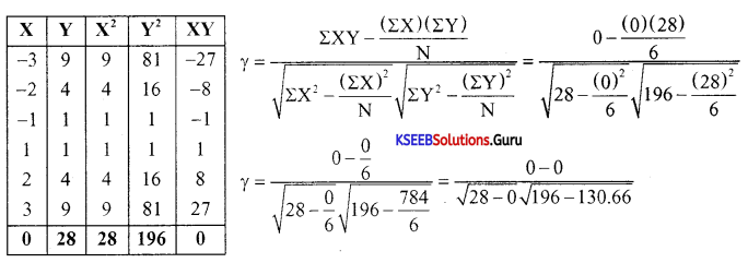 1st PUC Economics Model Question Paper 6 with Answers 6