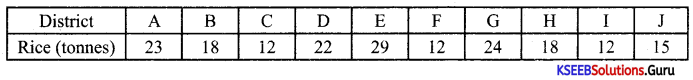 1st PUC Economics Previous Year Question Paper March 2020 (North) 1